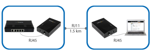 Simple VDSL2 solution to extend a network device over RJ 11 cable