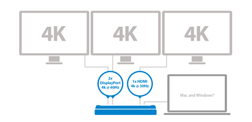 Conecte tres monitores 4K a su ordenador portAtil Mac o Windows