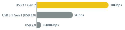 Tabla de velocidades USB en la que se muestra la ventaja de USB 3.1 a 10Gbps, en comparación con velocidades USB de generación anterior