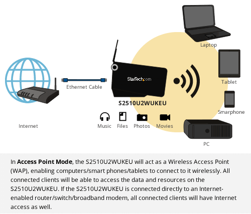 Diagram: Wireless Access Point Mode