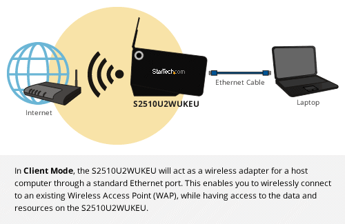 Diagram: Wireless Client Mode