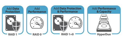 Accelerated Performance & Security with Hardware RAID