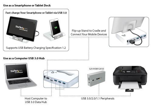 Diagrama de concentrador USB 3.0 para la carga rápida de un tablet y la conexión de un ordenador portátil