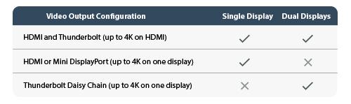 Configuraciones de salida de vídeo para una pantalla o dos pantallas