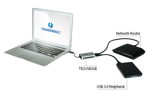 Thunderbolt to Gigabit Ethernet + USB 3.0 application diagram