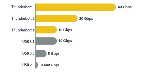 Tabla comparativa de las ventajas del rendimiento de Thunderbolt 3 y otras tecnologías