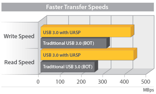Speed diagram showing enhanced performance for UASP, 70% faster than traditional USB