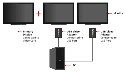 USB2VGAE3 Application Diagram