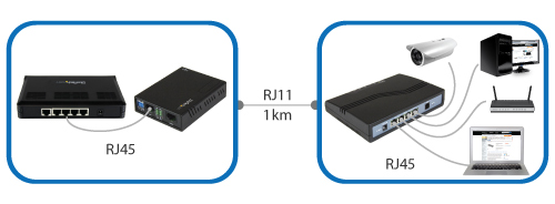 1 to 4 port VDSL2 solution that lets you extend a network over RJ 11 cable