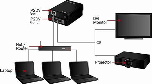 ethernet to dvi video adapter over ip. Black Bedroom Furniture Sets. Home Design Ideas