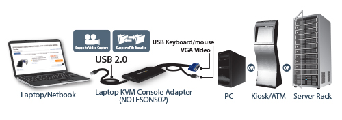 USB crash cart adapter