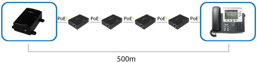 Diagram showing four PoE extenders in a daisy chain configuration and connected to a PoE injector and IP phone