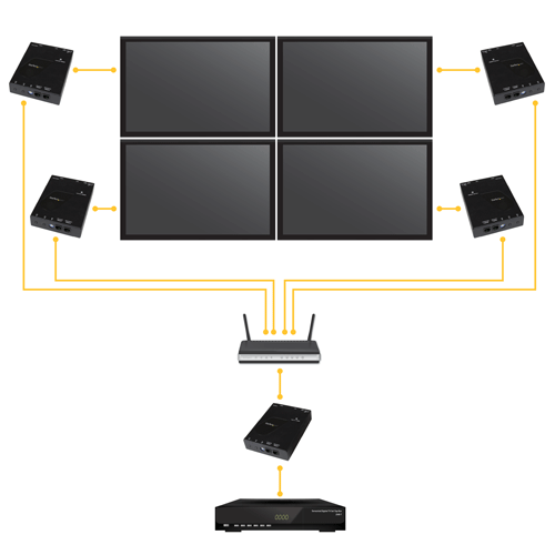 application diagram in video wall configuration