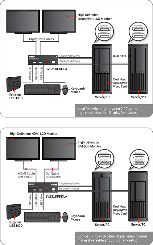 SV231DPDDUA_Application_Diagram dual monitor displayport usb kvm switch 2 port dual displayport cable wiring diagram at mifinder.co