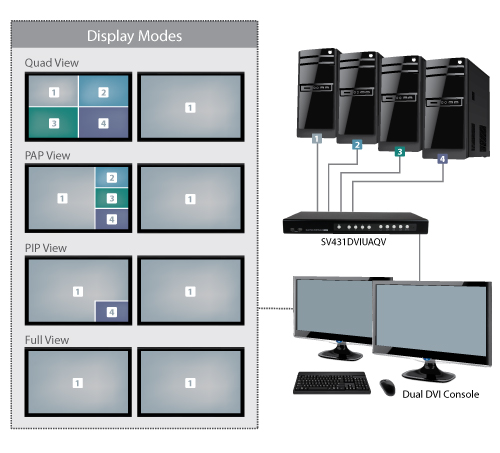 Quad-View KVM Switch Display Modes