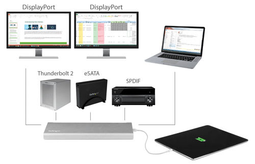 Diagram showing the Thunderbolt 2 Docking Station's specialty ports such as eSATA and SPDIF digital optical audio
