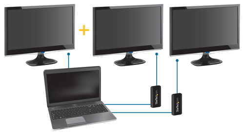 Three monitors attached to a single computer using two USB adapters