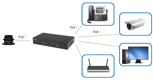 Diagram showing the 5 port Gigabit Ethernet switch being powered by a PoE injector and connected to multiple network devices