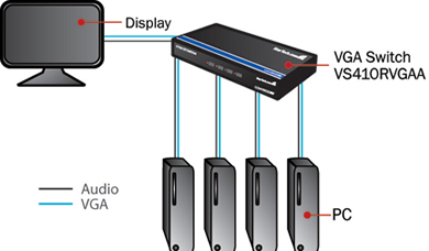 Audio/Video Switchers - Solutions Diagram