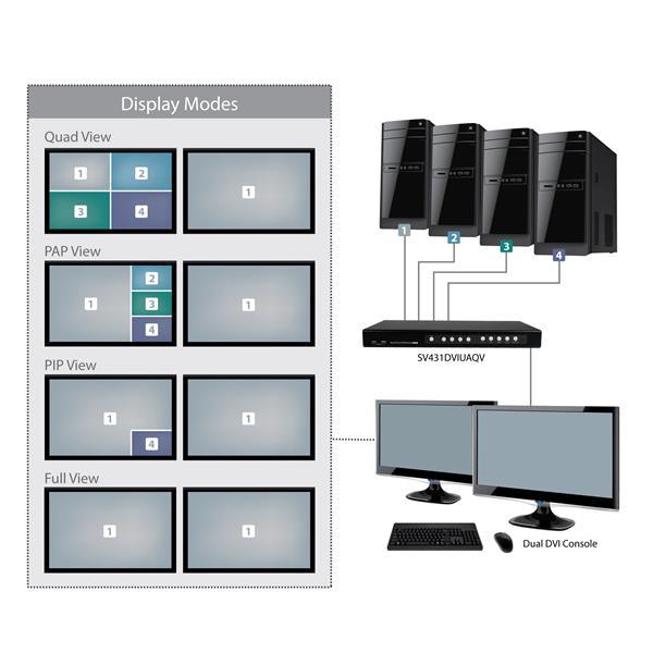 Port DVI USB KVM Switch W Dual DVI Console In Display KVM - Port dvi