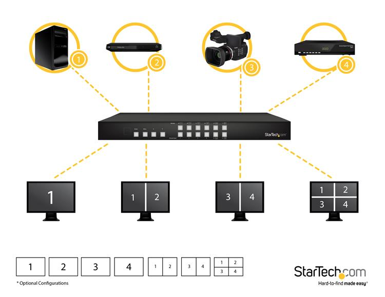 thumbnail 4 for 4x4 hdmi matrix switch with picture-and-picture multiviewer  or video