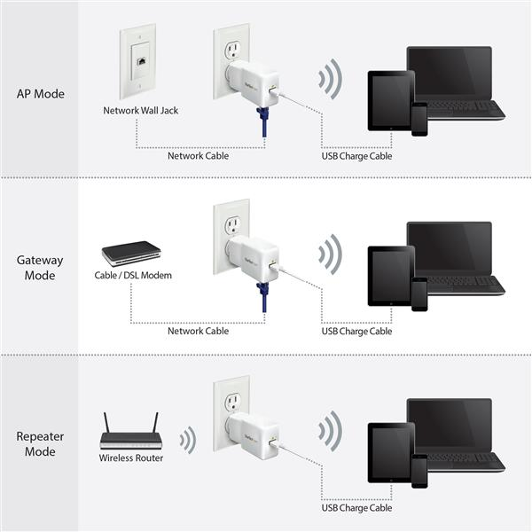 Portable    Wi      Fi    Router      Wireless    Networking   StarTech