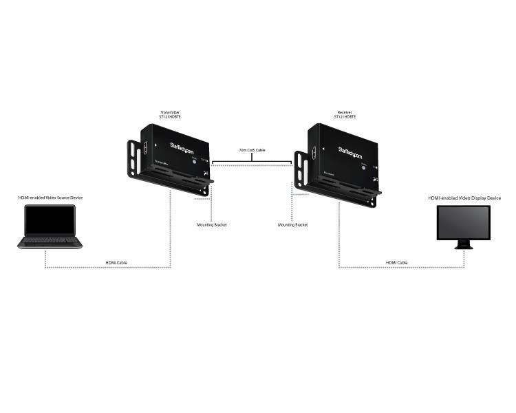 Hdmi Over Cat5 Extender With Power Over Cable Startech Com
