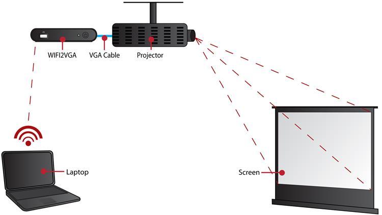Wireless Vga Adapter With Audio Vga Over Ip 1280x1024